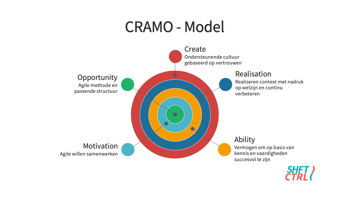 ShftCtrl CRAMO Model